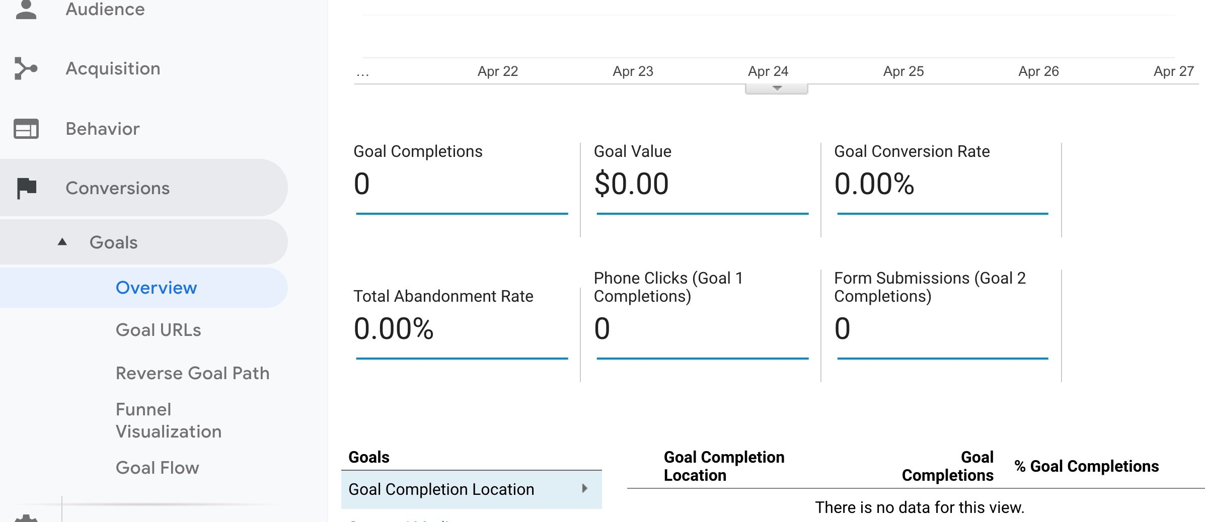 Google Analytics Conversions Goals