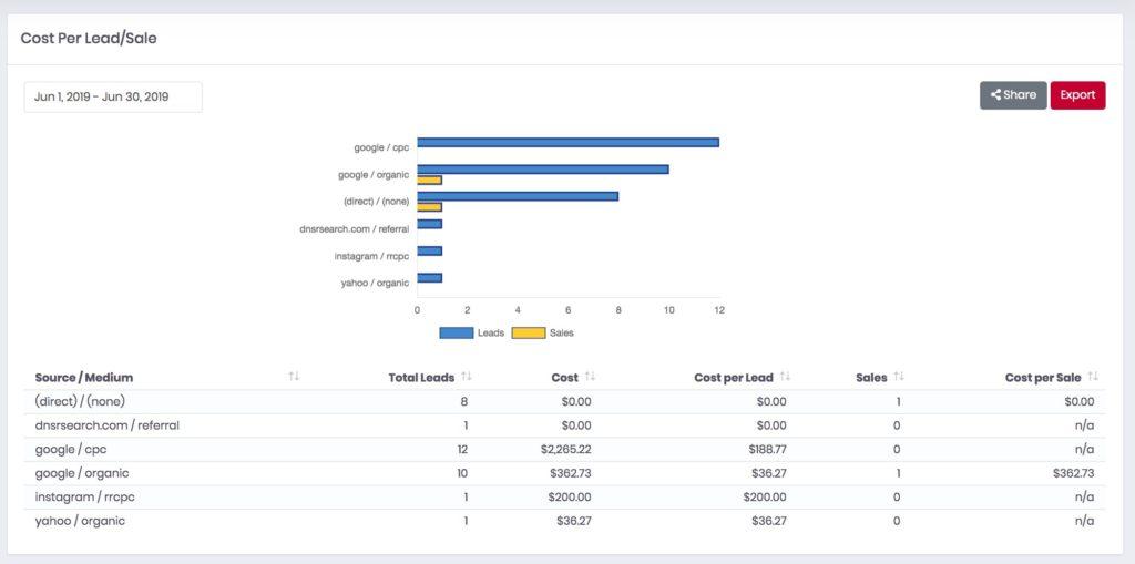 Jess Cost Per Lead and Sale Report