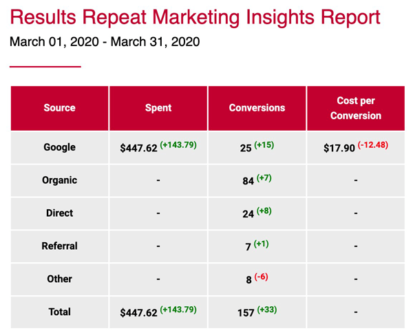 Jess Marketing Analytics Email Report