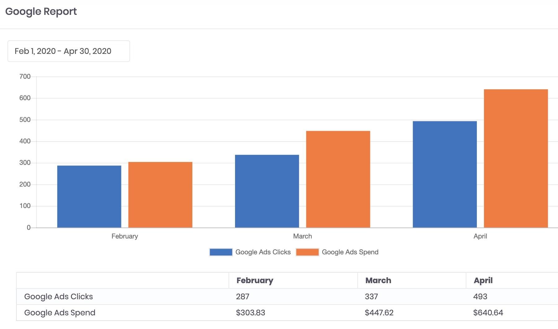 Google Analytics Report in Jess