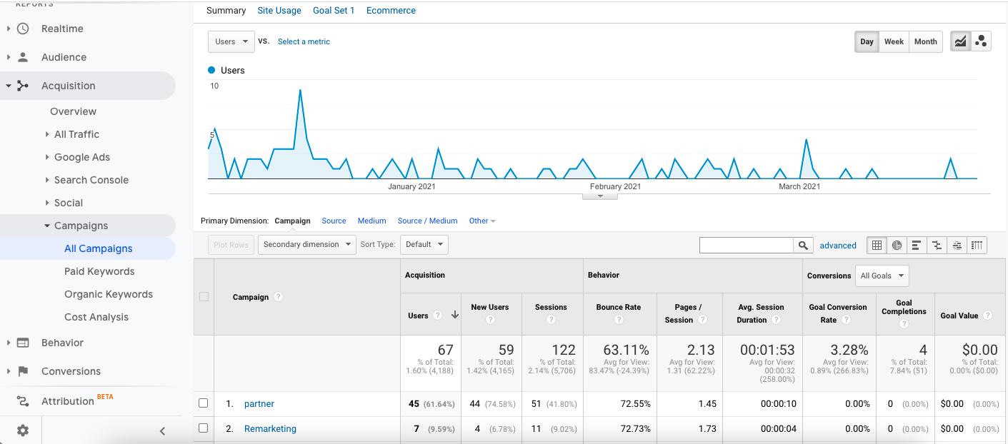 screenshot of the google analytics campaign report