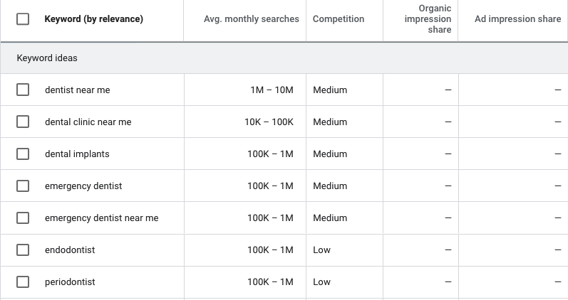 Screenshot showing keyword research for dentists