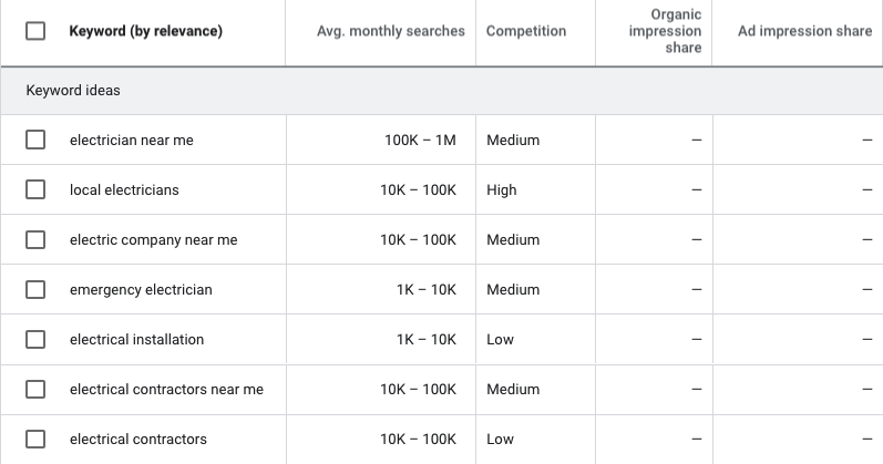 Screenshot of SEO keyword research for electricians