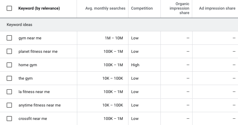 Screenshot of SEO keyword research for gyms