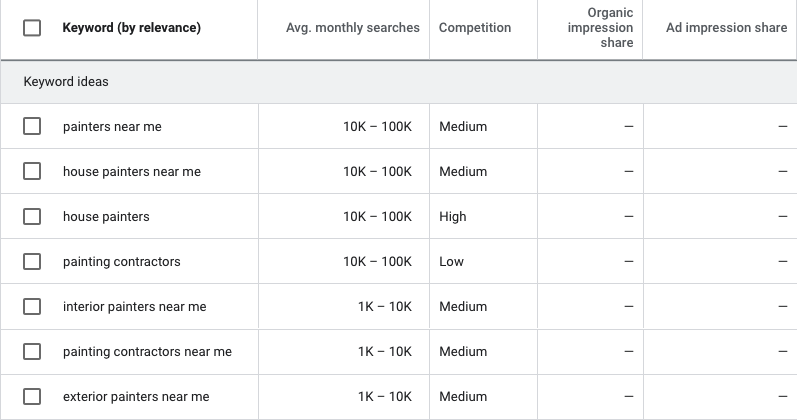 Screenshot showing keyword research for professional painters