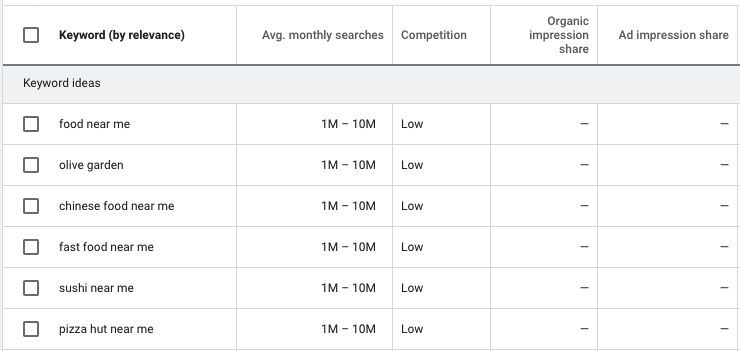 SEO keyword research for restaurant websites